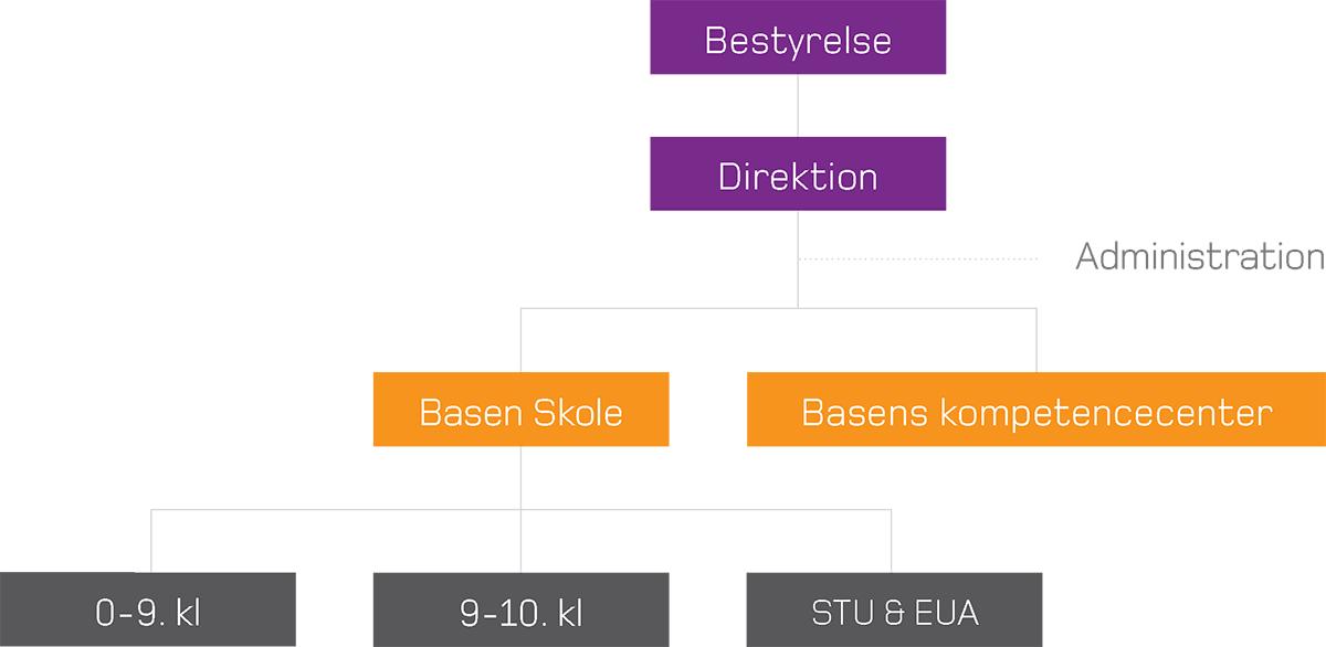 organisationsdiagram_BasenSkole